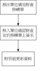 財產移轉作業流程