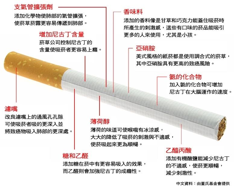 促成菸癮的詭計