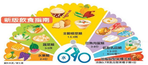 2011新版飲食指南