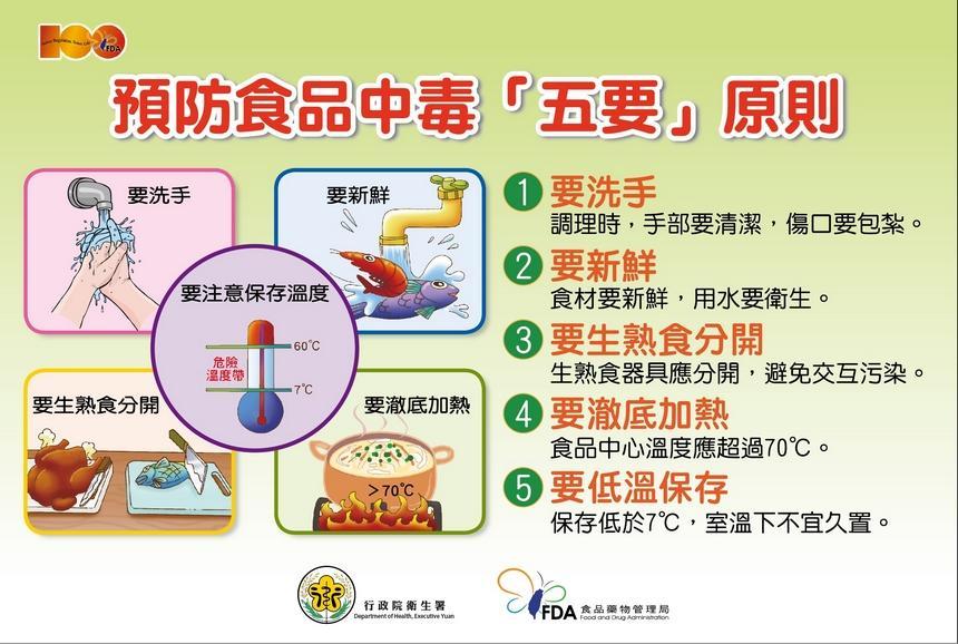 預防食物中毒